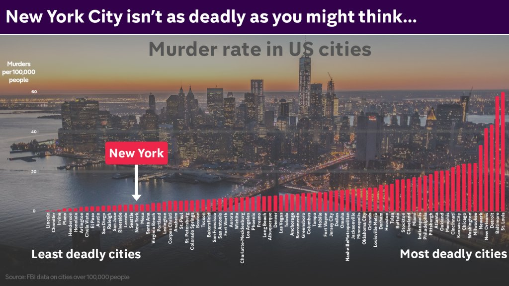 0.1-US-cities-by-murder-rate.jpg